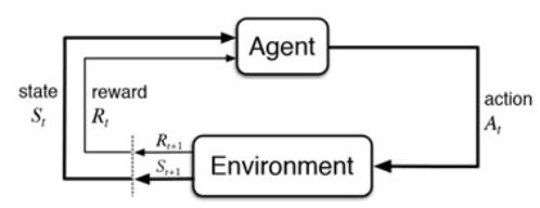 Fig.1 Esquema básico del aprendizaje por refuerzo