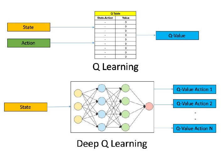 Fig.2 Comparativa entre el algoritmo Q-Learning y el Deep Q-Learning